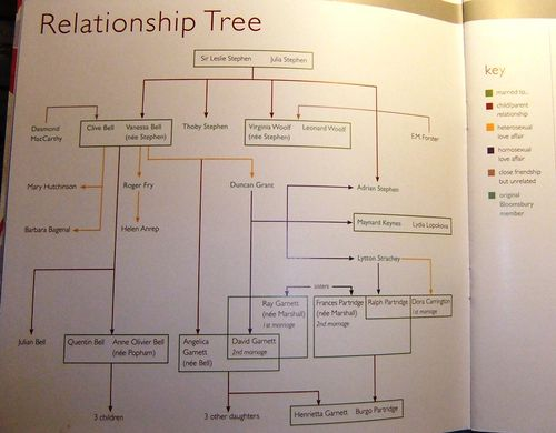 Charleston relationship tree