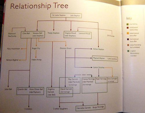 Charleston relationship tree
