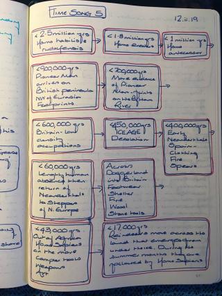 Ts notes
